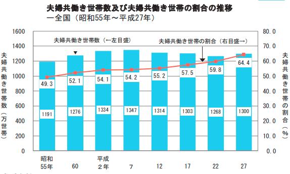 夫婦共働き世帯数及び夫婦共働き世帯の割合の推移
