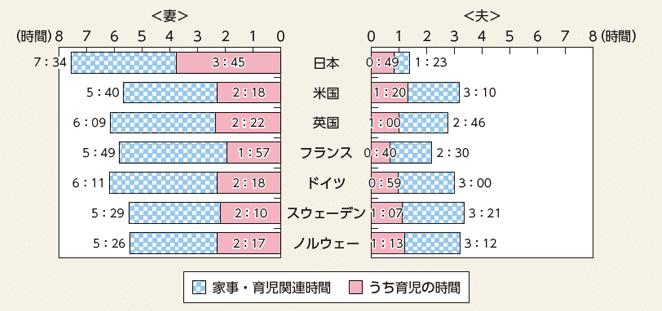 6歳未満の子供を持つ夫婦の家事・育児関連時間(一日あたり)